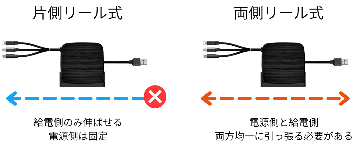 リール式充電ケーブルの違い