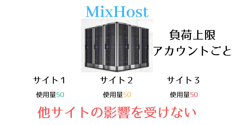 ミックスホスト CPUの仕組み