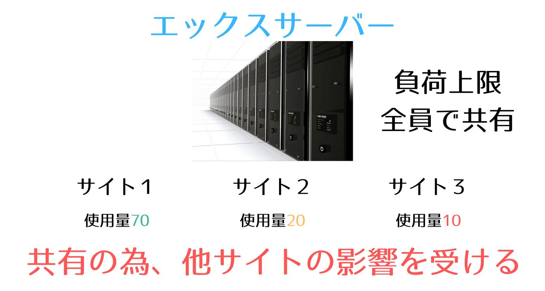 エックスサーバーCPUの仕組み